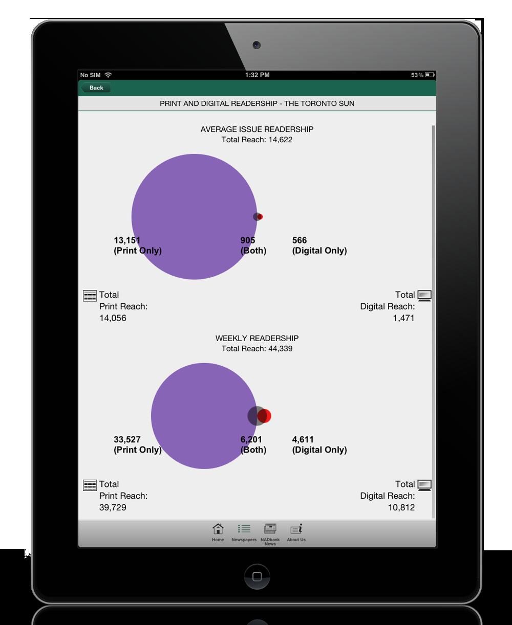 NADbank_app_iPad_charts